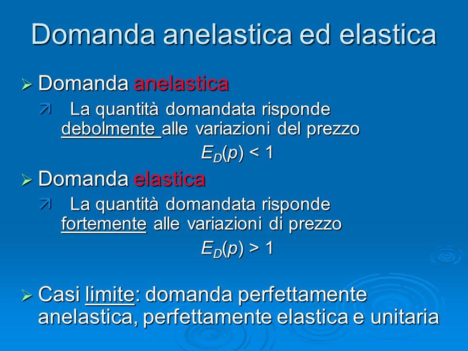 Domanda anelastica ed elastica  Domanda anelastica  La quantità domandata risponde debolmente alle variazioni del prezzo E D (p) < 1  Domanda elast