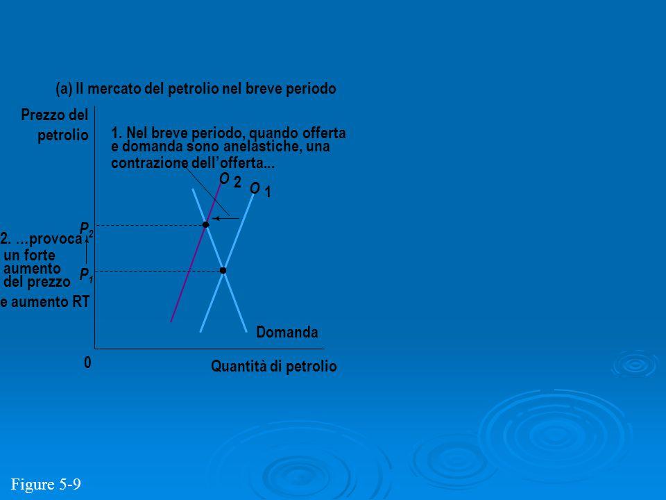 P2P2 P1P1 Quantità di petrolio 0 Prezzo del petrolio Domanda O 2 O 1 (a) Il mercato del petrolio nel breve periodo 2. …provoca un forte aumento del pr