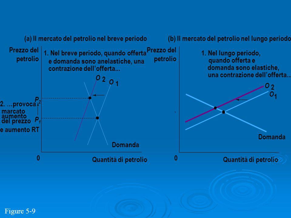 P2P2 P1P1 Quantità di petrolio 0 Prezzo del petrolio Domanda O 2 O 1 (a) Il mercato del petrolio nel breve periodo Quantità di petrolio 0 Prezzo del p