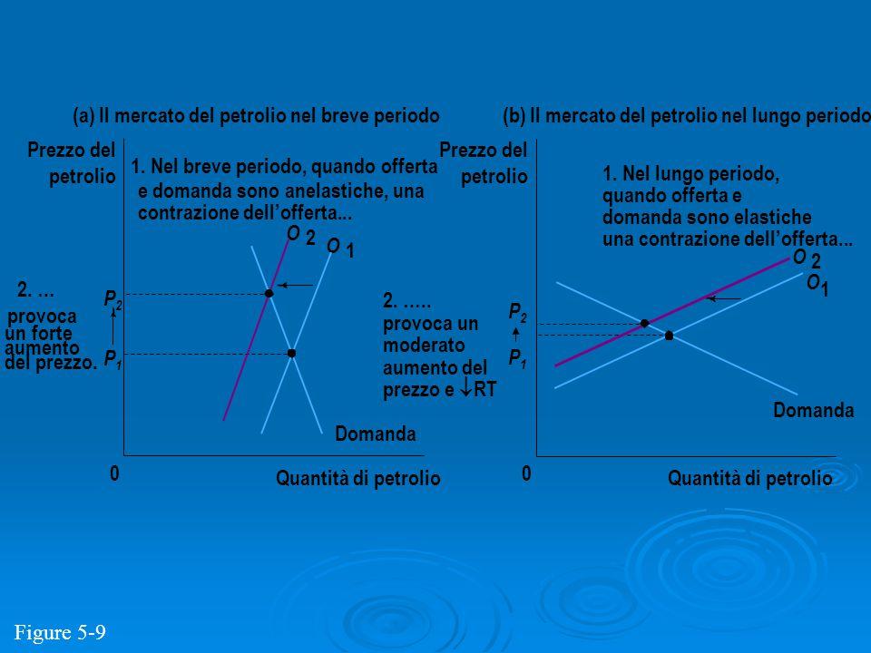 P2P2 P1P1 Quantità di petrolio 0 Prezzo del petrolio Domanda O 2 O 1 (a) Il mercato del petrolio nel breve periodo P2P2 P1P1 Quantità di petrolio 0 Pr