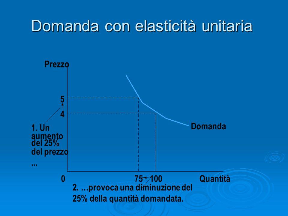 Domanda con elasticità unitaria 5 4 Domanda Quantità100075 1. Un aumento del 25% del prezzo... Prezzo 2. …provoca una diminuzione del 25% della quanti