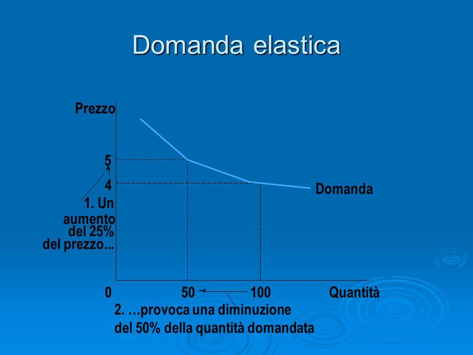 Domanda elastica 5 4 Domanda Quantità1000 Prezzo 50 1. Un aumento del 25% del prezzo... 2. …provoca una diminuzione del 50% della quantità domandata