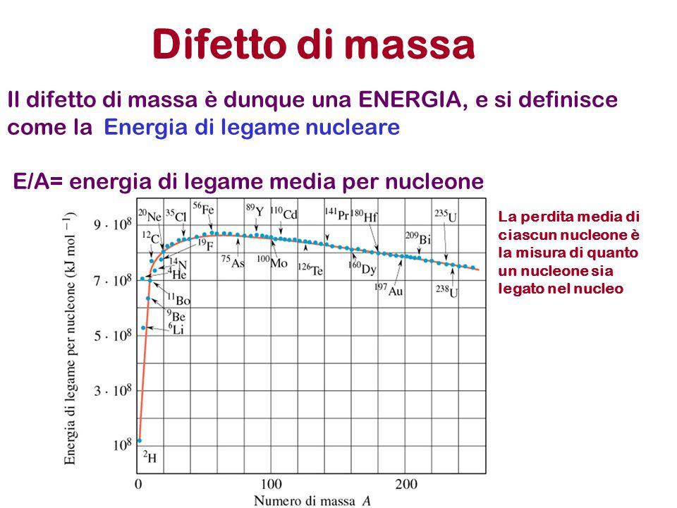 Difetto di massa Il difetto di massa è dunque una ENERGIA, e si definisce come la Energia di legame nucleare E/A= energia di legame media per nucleone