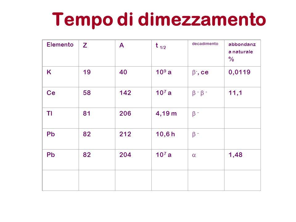 Tempo di dimezzamento Elemento ZAt 1/2 decadimento abbondanz a naturale % K194010 9 a  -, ce 0,0119 Ce5814210 7 a  -  - -  - 11,1 Tl812064,19 m 