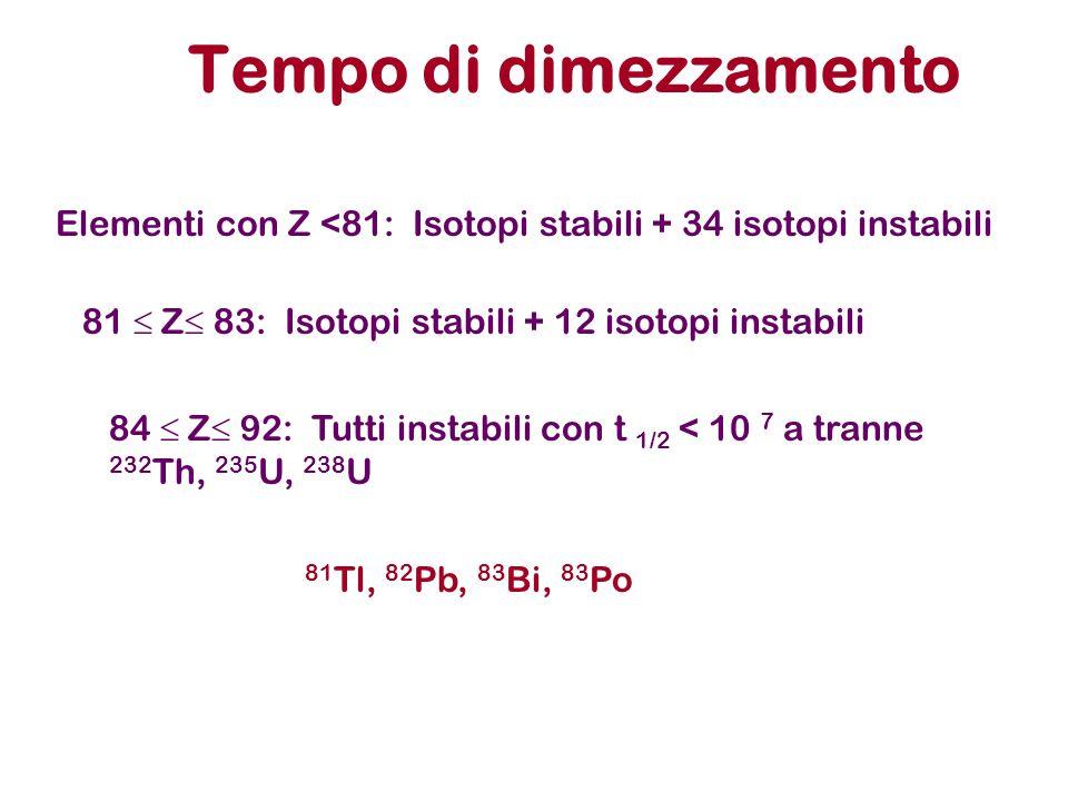 Tempo di dimezzamento Elementi con Z <81: Isotopi stabili + 34 isotopi instabili 81  Z  83: Isotopi stabili + 12 isotopi instabili 84  Z  92: Tutt