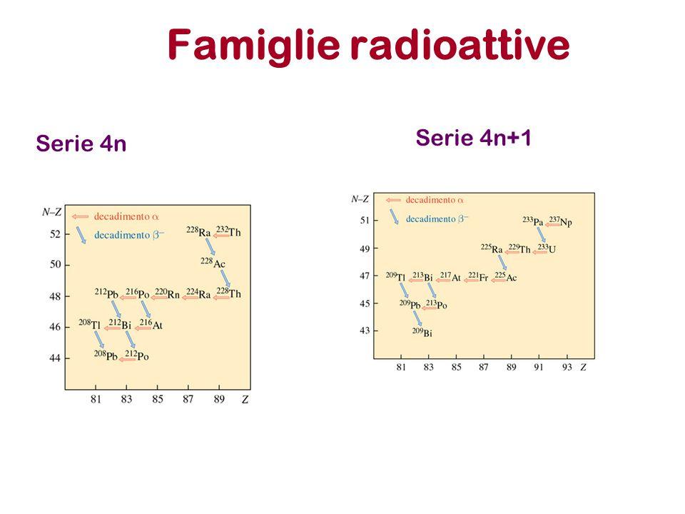 Famiglie radioattive Serie 4n Serie 4n+1