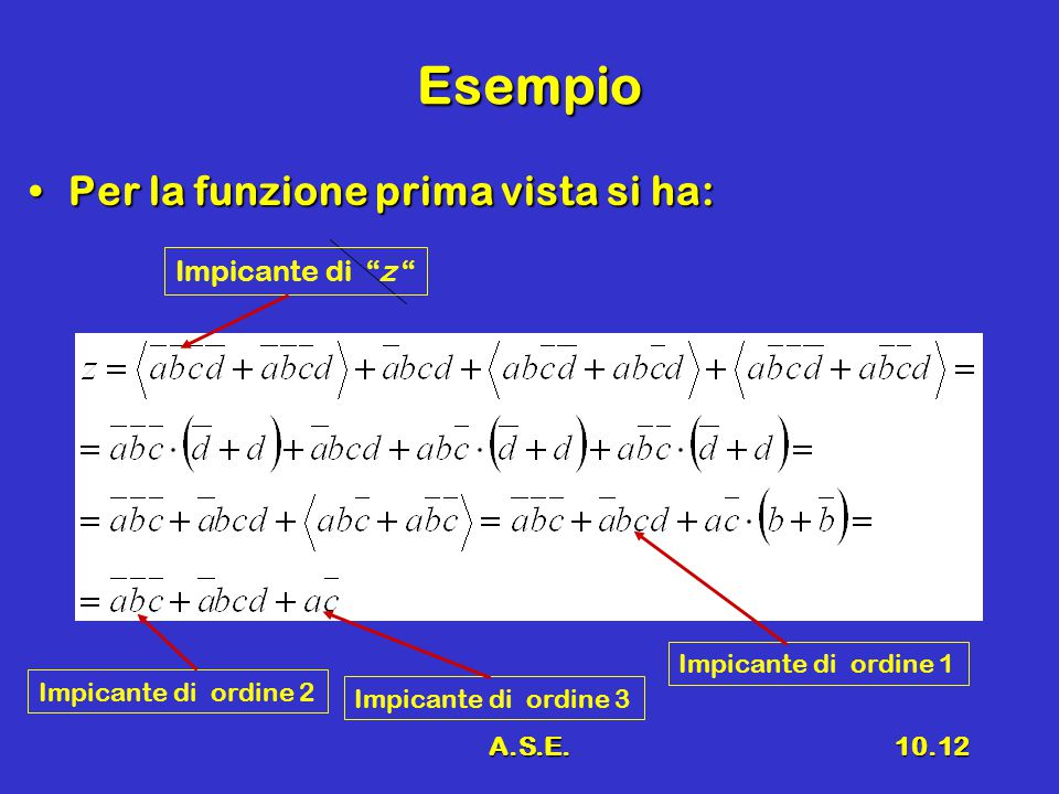 A.S.E.10.12 Esempio Per la funzione prima vista si ha:Per la funzione prima vista si ha: Impicante di z Impicante di ordine 2 Impicante di ordine 3 Impicante di ordine 1