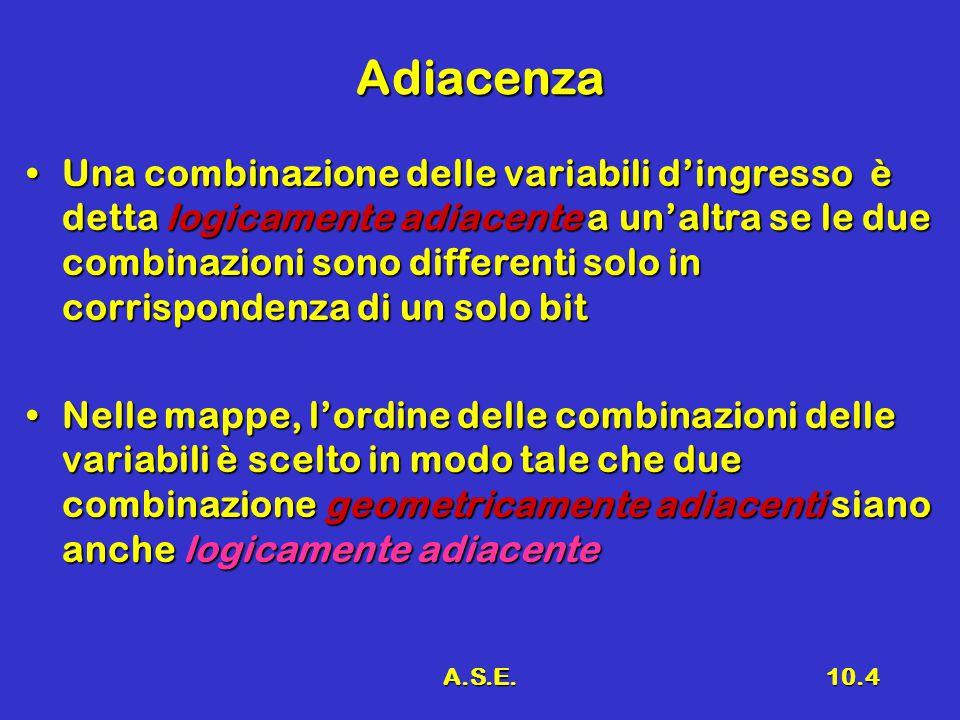 A.S.E.10.4 Adiacenza Una combinazione delle variabili d'ingresso è detta logicamente adiacente a un'altra se le due combinazioni sono differenti solo in corrispondenza di un solo bitUna combinazione delle variabili d'ingresso è detta logicamente adiacente a un'altra se le due combinazioni sono differenti solo in corrispondenza di un solo bit Nelle mappe, l'ordine delle combinazioni delle variabili è scelto in modo tale che due combinazione geometricamente adiacenti siano anche logicamente adiacenteNelle mappe, l'ordine delle combinazioni delle variabili è scelto in modo tale che due combinazione geometricamente adiacenti siano anche logicamente adiacente