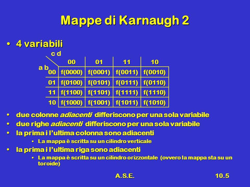 A.S.E.10.5 Mappe di Karnaugh 2 4 variabili4 variabili due colonne adiacenti differiscono per una sola variabiledue colonne adiacenti differiscono per una sola variabile due righe adiacenti differiscono per una sola variabiledue righe adiacenti differiscono per una sola variabile la prima i l'ultima colonna sono adiacentila prima i l'ultima colonna sono adiacenti La mappa è scritta su un cilindro verticaleLa mappa è scritta su un cilindro verticale la prima i l'ultima riga sono adiacentila prima i l'ultima riga sono adiacenti La mappa è scritta su un cilindro orizzontale (ovvero la mappa sta su un toroide)La mappa è scritta su un cilindro orizzontale (ovvero la mappa sta su un toroide) c d a b 00011110 00f(0000)f(0001)f(0011)f(0010) 01f(0100)f(0101)f(0111)f(0110) 11f(1100)f(1101)f(1111)f(1110) 10f(1000)f(1001)f(1011)f(1010)