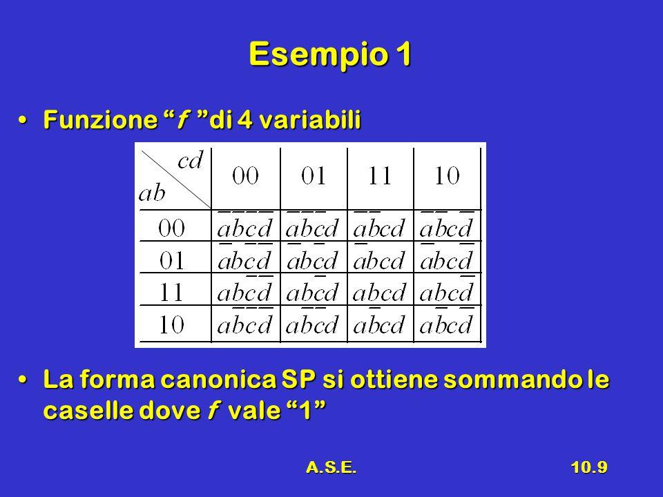 A.S.E.10.9 Esempio 1 Funzione f di 4 variabiliFunzione f di 4 variabili La forma canonica SP si ottiene sommando le caselle dove f vale 1 La forma canonica SP si ottiene sommando le caselle dove f vale 1