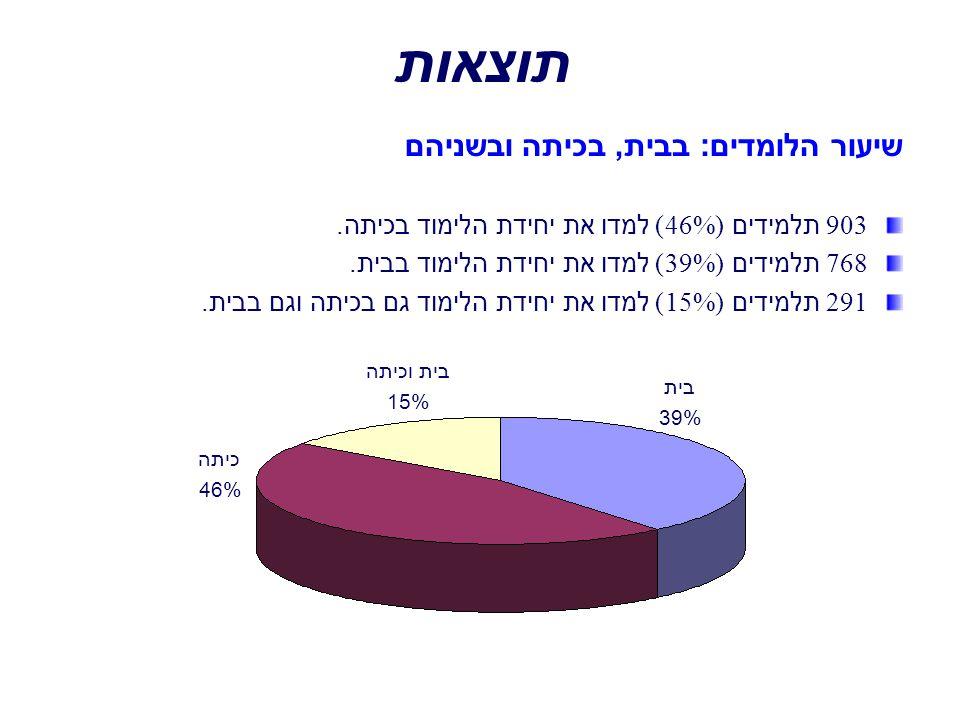תוצאות שיעור הלומדים: בבית, בכיתה ובשניהם 903 תלמידים ( 46 %) למדו את יחידת הלימוד בכיתה. 768 תלמידים ( 39 %) למדו את יחידת הלימוד בבית. 291 תלמידים (