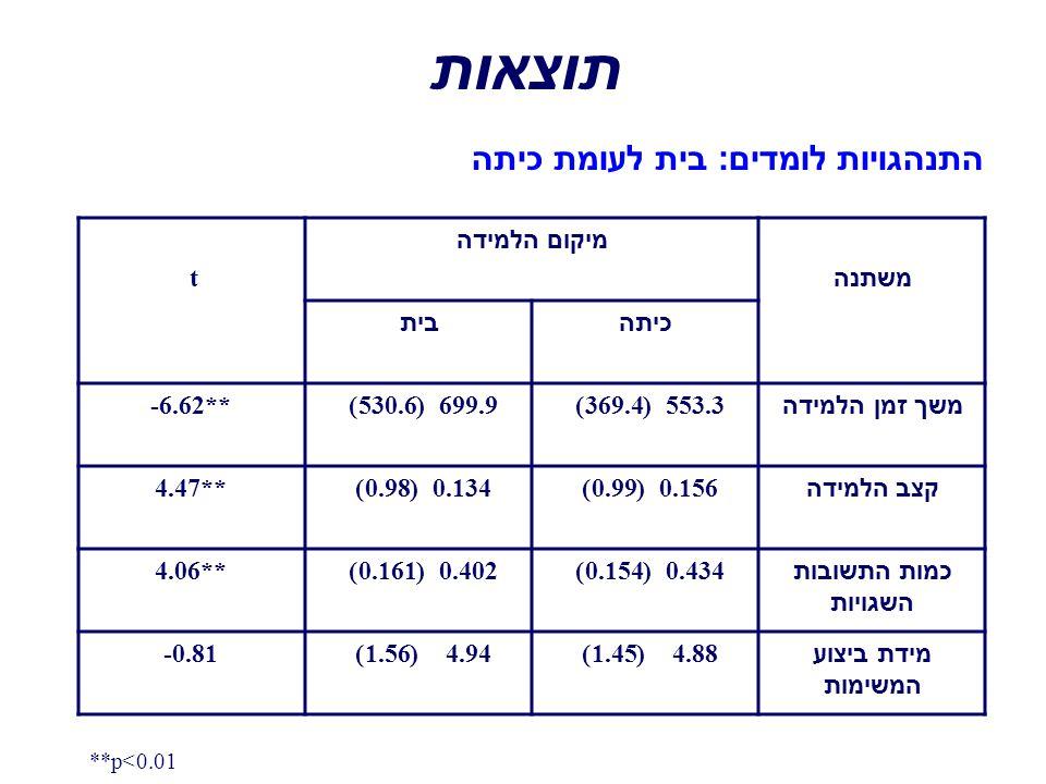 תוצאות התנהגויות לומדים: בית לעומת כיתה משתנה מיקום הלמידה t כיתהבית משך זמן הלמידה 553.3 (369.4)699.9 (530.6)-6.62** קצב הלמידה 0.156 (0.99)0.134 (0.