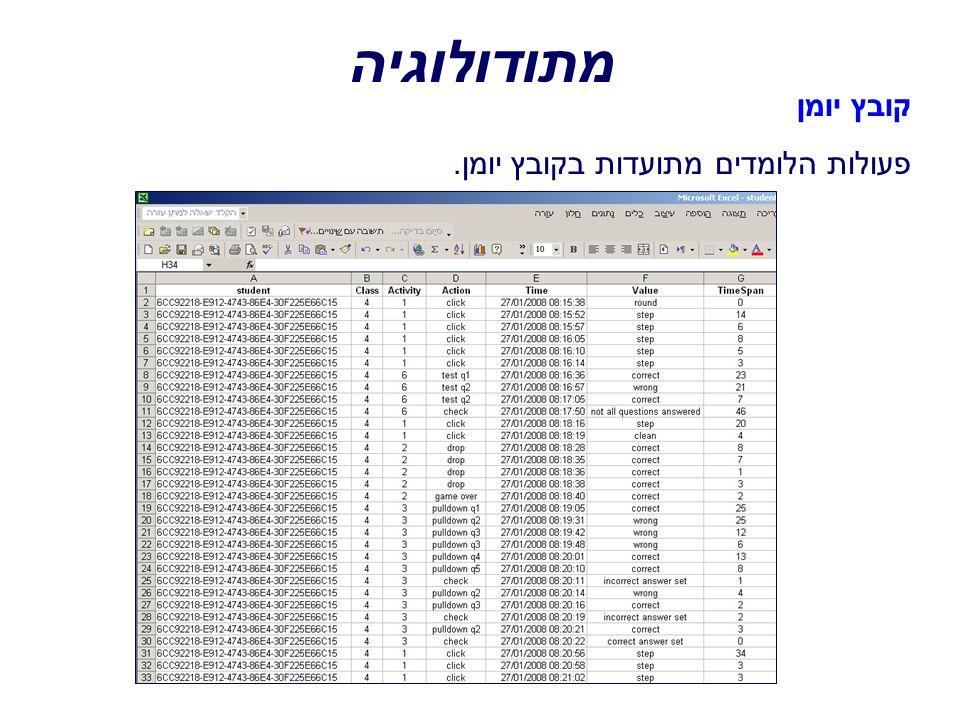 מתודולוגיה קובץ יומן פעולות הלומדים מתועדות בקובץ יומן.