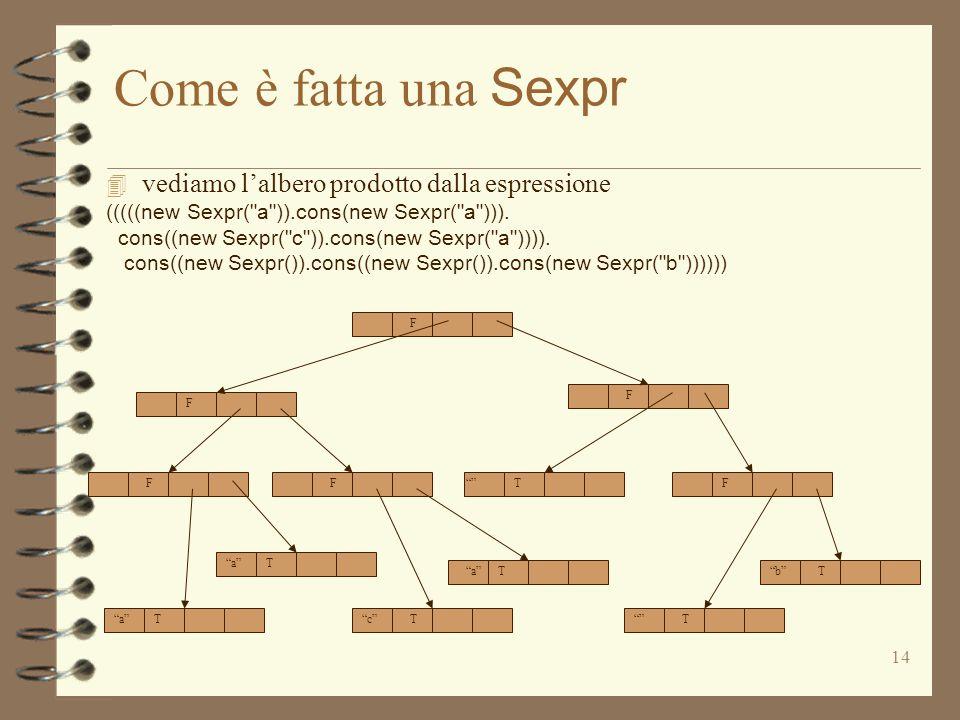 14 Come è fatta una Sexpr 4 vediamo l'albero prodotto dalla espressione (((((new Sexpr( a )).cons(new Sexpr( a ))).