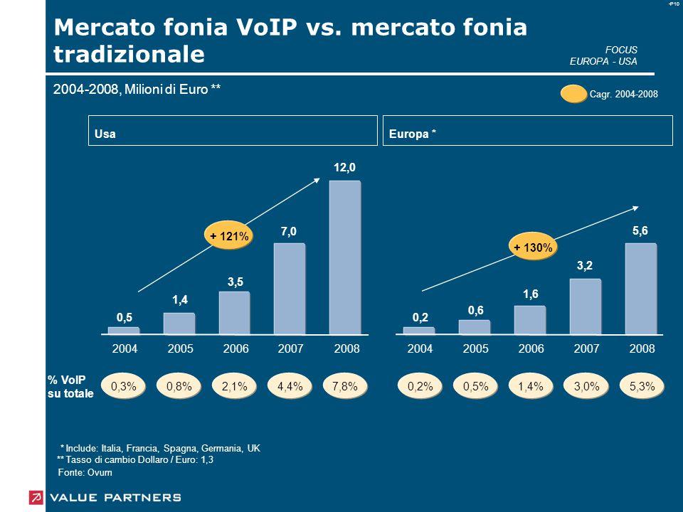 -P10 Mercato fonia VoIP vs. mercato fonia tradizionale FOCUS EUROPA - USA 2004-2008, Milioni di Euro ** * ** Include: Italia, Francia, Spagna, Germani