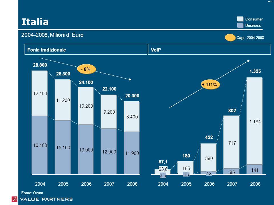 -P11 Italia Fonia tradizionaleVoIP - 8% + 111% 2004200520062007200820042005200620072008 16.400 15.100 13.900 12.900 11.900 12.400 11.200 10.200 9.200 8.400 85 141 63,6 165 380 717 1.184 28.800 26.300 24.100 22.100 20.300 67,1 180 422 802 1.325 3,5 15 42 Business Consumer Fonte: Ovum 2004-2008, Milioni di Euro Cagr.