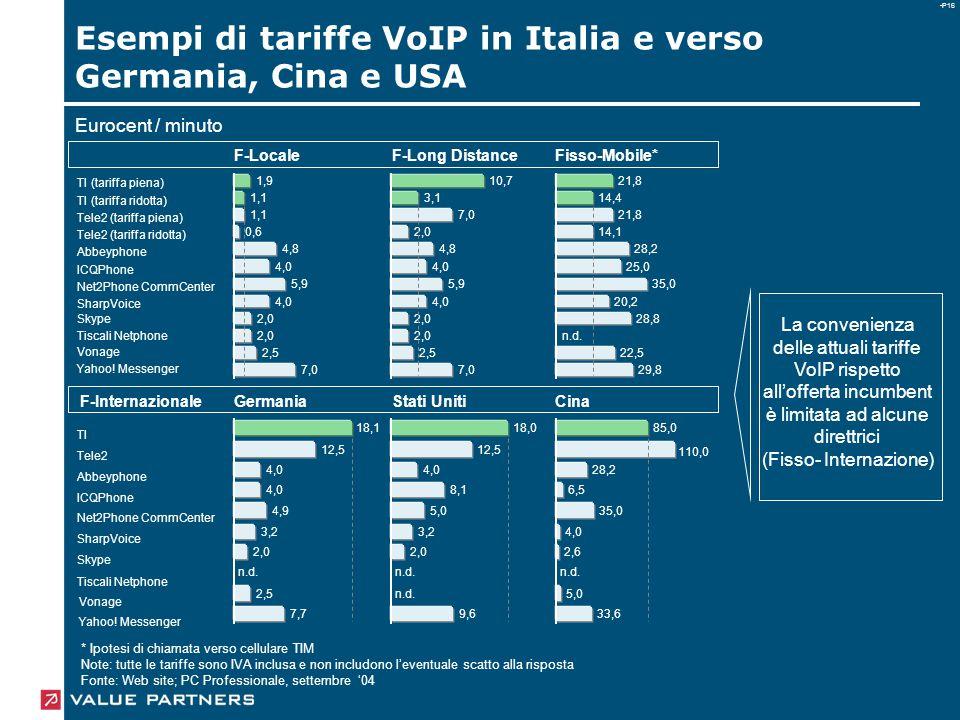 -P16 Esempi di tariffe VoIP in Italia e verso Germania, Cina e USA * Ipotesi di chiamata verso cellulare TIM Note: tutte le tariffe sono IVA inclusa e non includono l'eventuale scatto alla risposta Fonte: Web site; PC Professionale, settembre '04 La convenienza delle attuali tariffe VoIP rispetto all'offerta incumbent è limitata ad alcune direttrici (Fisso- Internazione) F-Internazionale TI (tariffa piena) TI (tariffa ridotta) Tele2 (tariffa piena) Tele2 (tariffa ridotta) Abbeyphone ICQPhone Net2Phone CommCenter SharpVoice Skype Tiscali Netphone Yahoo.