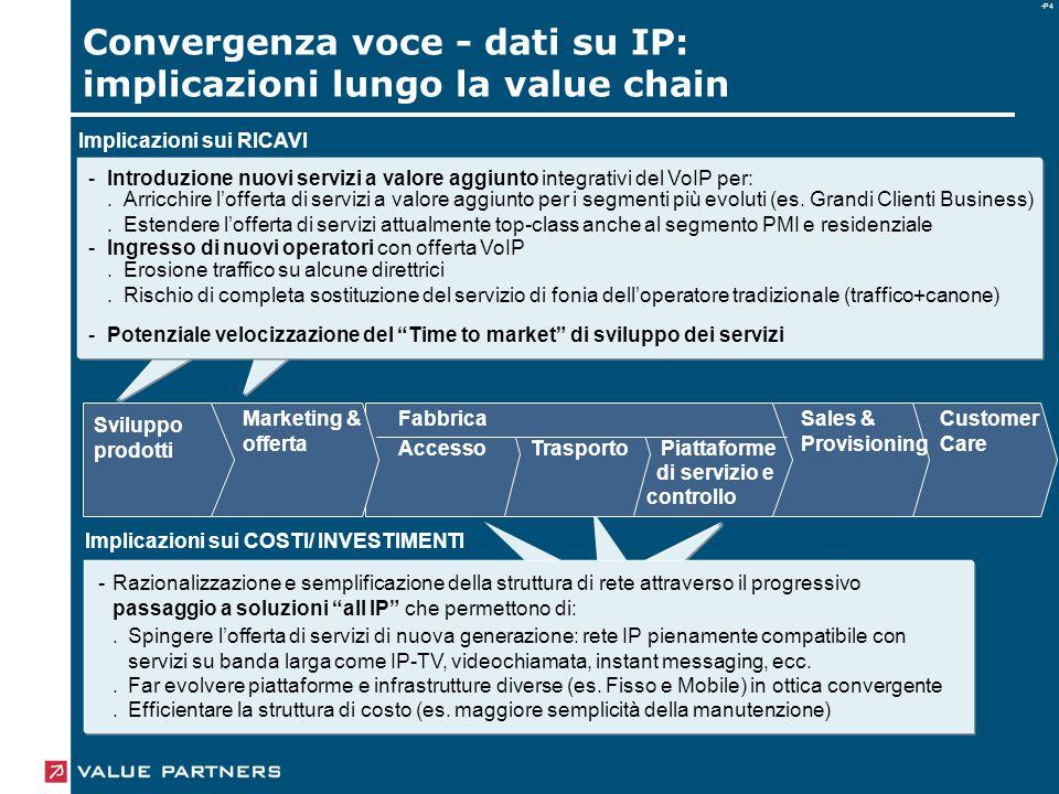 -P4 Customer Care Sales & Provisioning Fabbrica AccessoTrasportoPiattaforme Marketing & offerta Sviluppo prodotti di servizio e controllo Implicazioni sui RICAVI Implicazioni sui COSTI/ INVESTIMENTI -Razionalizzazione e semplificazione della struttura di rete attraverso il progressivo passaggio a soluzioni all IP che permettono di: Spingere l'offerta di servizi di nuova generazione: rete IP pienamente compatibile con servizi su banda larga come IP-TV, videochiamata, instant messaging, ecc.