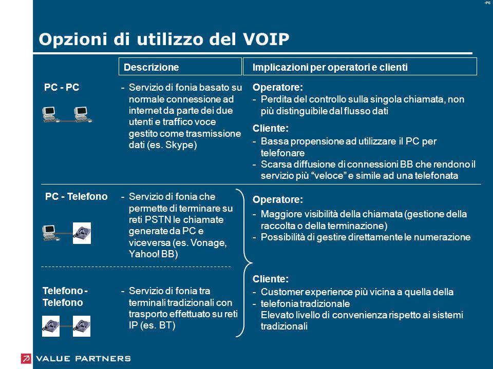 -P6 Opzioni di utilizzo del VOIP PC - PC PC - Telefono Telefono - Telefono - Operatore: Servizio di fonia tra terminali tradizionali con trasporto effettuato su reti IP (es.