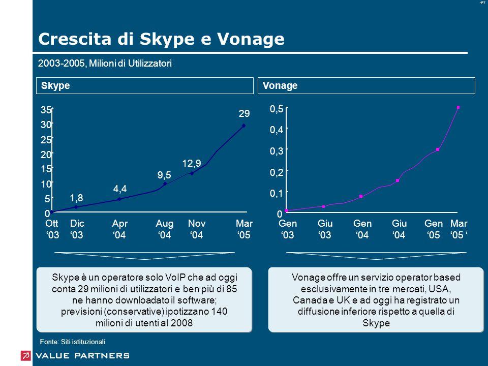 -P7 Crescita di Skype e Vonage 2003-2005, Milioni di Utilizzatori 0 0,1 0,2 0,3 0,4 0,5 Gen '03 Giu '03 Gen '04 Giu '04 Gen '05 Mar '05 ' 0 5 10 15 20 25 30 35 Ott '03 Dic '03 Apr '04 Mar '05 Aug '04 Nov '04 1,8 4,4 29 9,5 12,9 SkypeVonage Fonte: Siti istituzionali Skype è un operatore solo VoIP che ad oggi conta 29 milioni di utilizzatori e ben più di 85 ne hanno downloadato il software; previsioni (conservative) ipotizzano 140 milioni di utenti al 2008 Vonage offre un servizio operator based esclusivamente in tre mercati, USA, Canada e UK e ad oggi ha registrato un diffusione inferiore rispetto a quella di Skype