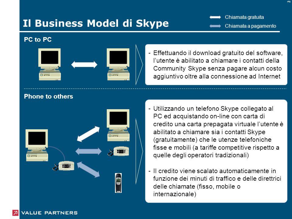 -P8 Il Business Model di Skype PC to PC -Effettuando il download gratuito del software, l'utente è abilitato a chiamare i contatti della Community Skype senza pagare alcun costo aggiuntivo oltre alla connessione ad Internet ---- Utilizzando un telefono Skype collegato al PC ed acquistando on-line con carta di credito una carta prepagata virtuale l'utente è abilitato a chiamare sia i contatti Skype (gratuitamente) che le utenze telefoniche fisse e mobili (a tariffe competitive rispetto a quelle degli operatori tradizionali) Il credito viene scalato automaticamente in funzione dei minuti di traffico e delle direttrici delle chiamate (fisso, mobile o internazionale) Phone to others Chiamata gratuita Chiamata a pagamento