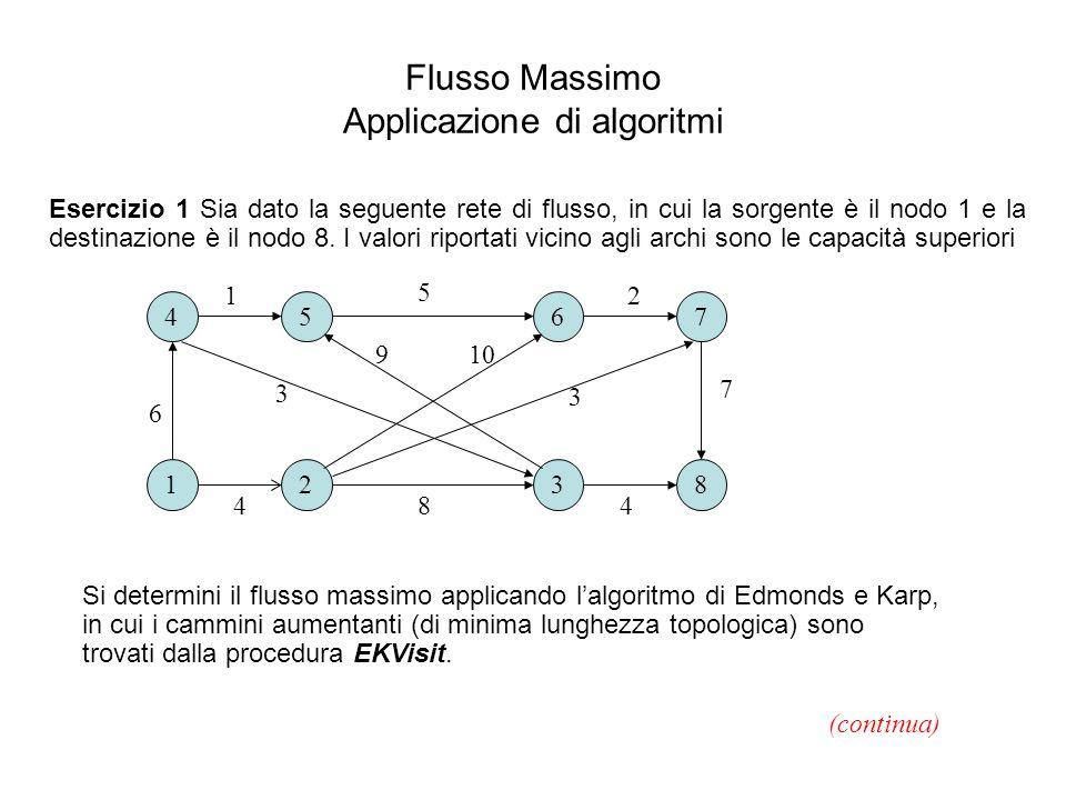 Ad ogni iterazione mostrare: il grafo residuo relativo al flusso corrente; l'albero determinato dalla procedura di visita del grafo residuo; il cammino aumentante determinato e la sua capacità; il nuovo valore del flusso.