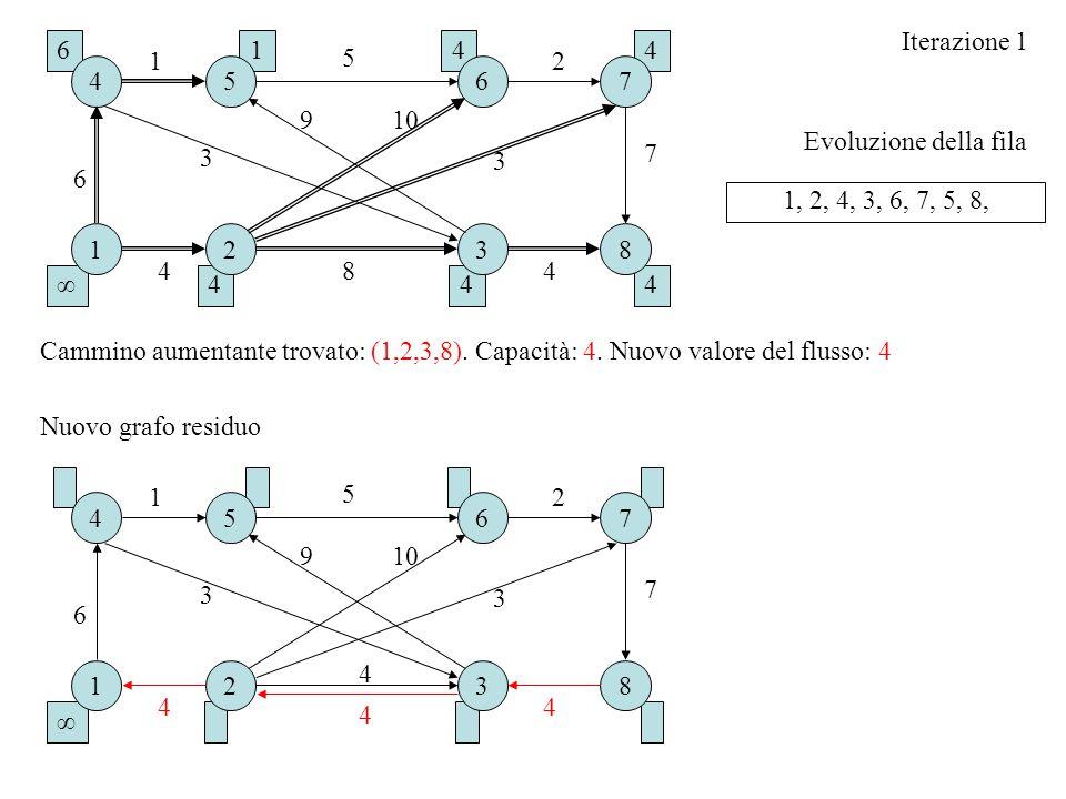 44 44∞ Evoluzione della fila Iterazione 1 1, 2, 4, 3, 6, 7, 5, 8, Cammino aumentante trovato: (1,2,3,8). Capacità: 4. Nuovo valore del flusso: 4 4 61