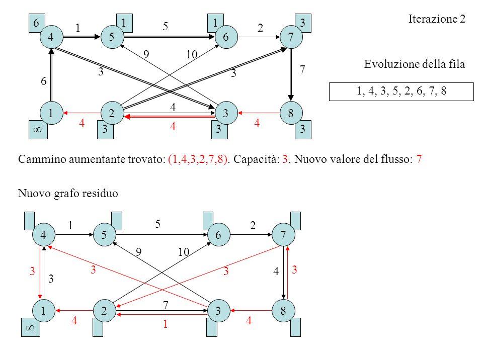 Evoluzione della fila Iterazione 2 1, 4, 3, 5, 2, 6, 7, 8 Cammino aumentante trovato: (1,4,3,2,7,8). Capacità: 3. Nuovo valore del flusso: 7 Nuovo gra