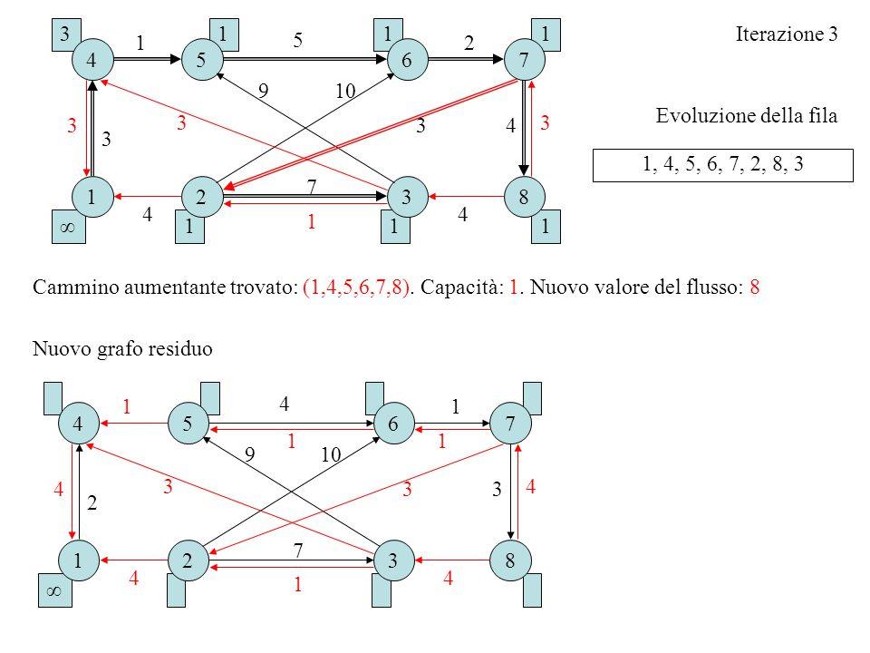 Evoluzione della fila Iterazione 3 1, 4, 5, 6, 7, 2, 8, 3 Cammino aumentante trovato: (1,4,5,6,7,8). Capacità: 1. Nuovo valore del flusso: 8 Nuovo gra