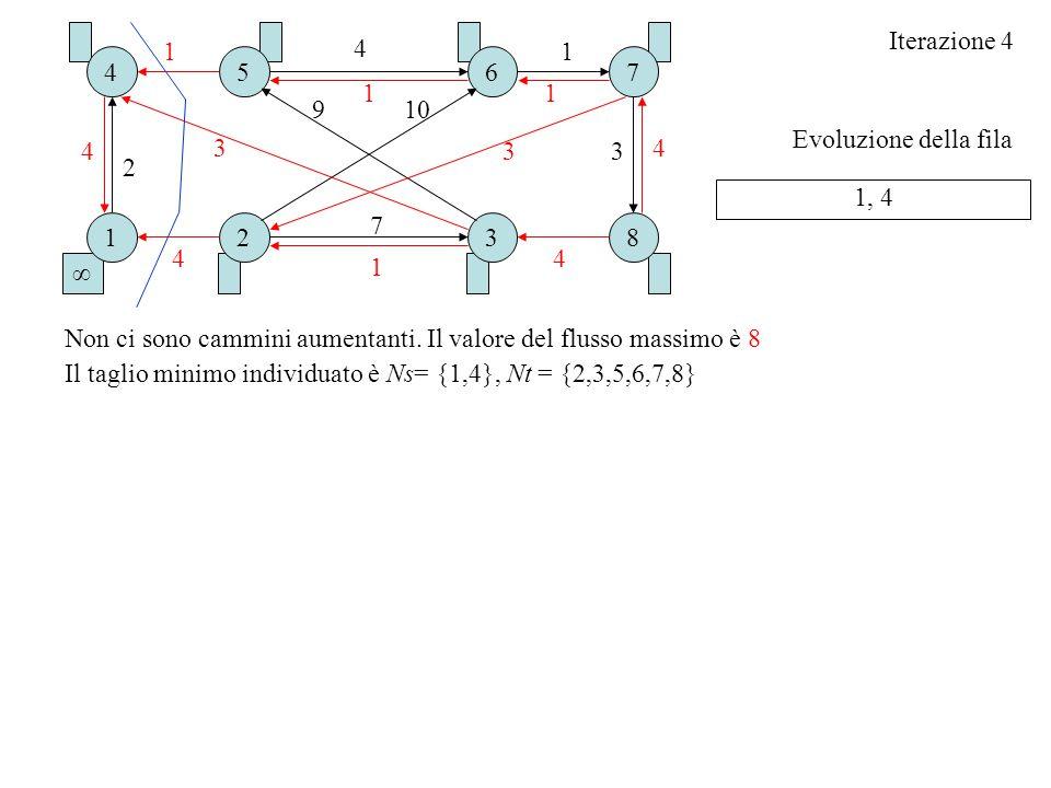 Evoluzione della fila Iterazione 4 1, 4 ∞ 18 5 2 6 3 7 3 4 10 3 1 9 1 3 4 47 4 2 1 4 4 11 Non ci sono cammini aumentanti. Il valore del flusso massimo