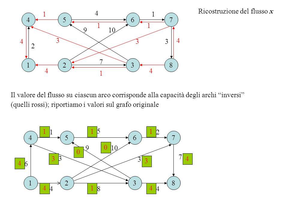 """Ricostruzione del flusso x Il valore del flusso su ciascun arco corrisponde alla capacità degli archi """"inversi"""" (quelli rossi); riportiamo i valori su"""