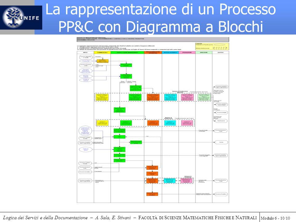 Logica dei Servizi e della Documentazione – A. Sala, E. Stivani – F ACOLTÀ DI S CIENZE M ATEMATICHE F ISICHE E N ATURALI Modulo 6 - 10/10 La rappresen