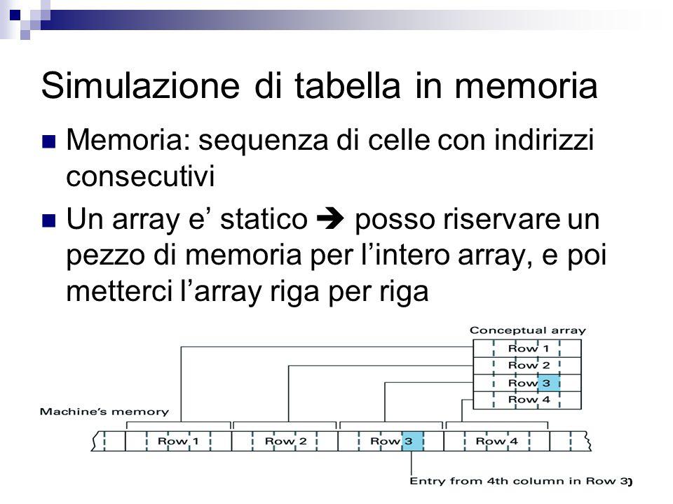 10 Simulazione di tabella in memoria Memoria: sequenza di celle con indirizzi consecutivi Un array e' statico  posso riservare un pezzo di memoria per l'intero array, e poi metterci l'array riga per riga