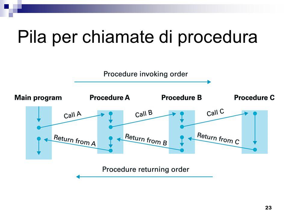 23 Pila per chiamate di procedura