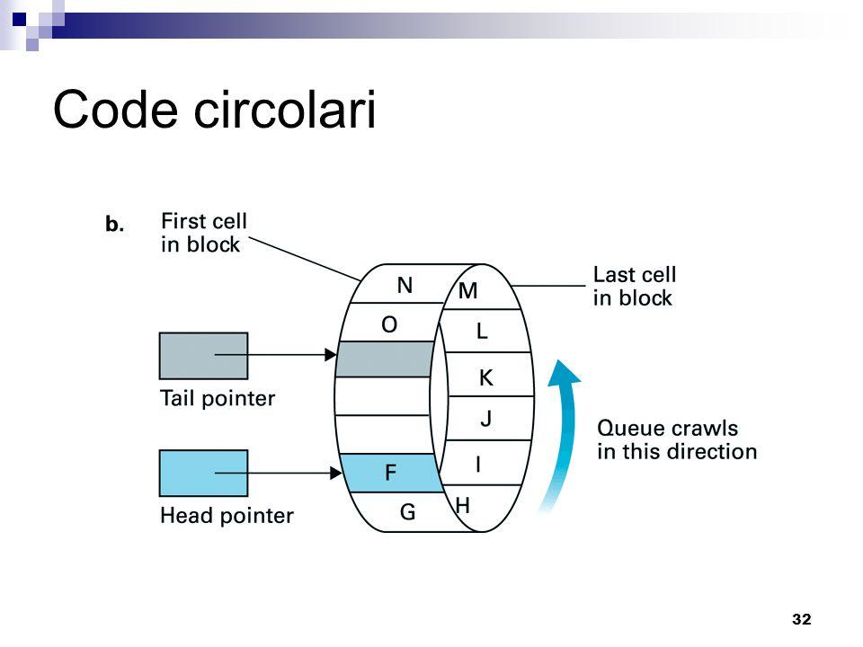 32 Code circolari