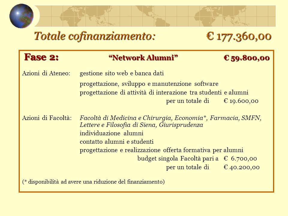 """Totale cofinanziamento: € 177.360,00 Fase 2: """"Network Alumni""""€ 59.800,00 Azioni di Ateneo: gestione sito web e banca dati progettazione, sviluppo e ma"""