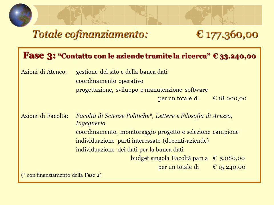 """Totale cofinanziamento: € 177.360,00 Fase 3: """"Contatto con le aziende tramite la ricerca""""€ 33.240,00 Azioni di Ateneo: gestione del sito e della banca"""