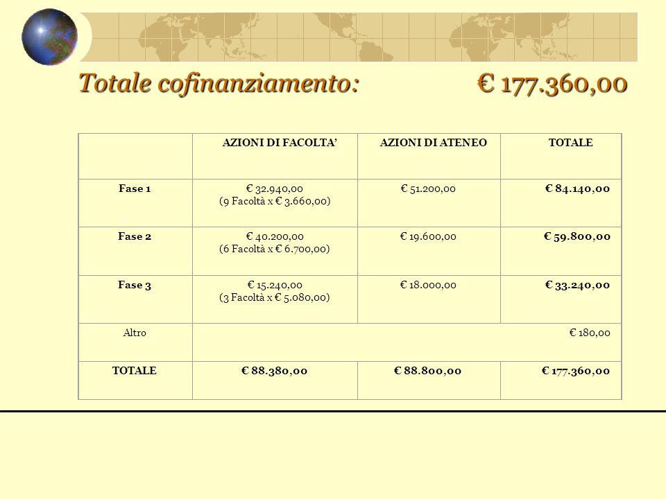 Totale cofinanziamento: € 177.360,00 AZIONI DI FACOLTA'AZIONI DI ATENEOTOTALE Fase 1€ 32.940,00 (9 Facoltà x € 3.660,00) € 51.200,00€ 84.140,00 Fase 2€ 40.200,00 (6 Facoltà x € 6.700,00) € 19.600,00€ 59.800,00 Fase 3€ 15.240,00 (3 Facoltà x € 5.080,00) € 18.000,00€ 33.240,00 Altro€ 180,00 TOTALE€ 88.380,00€ 88.800,00€ 177.360,00