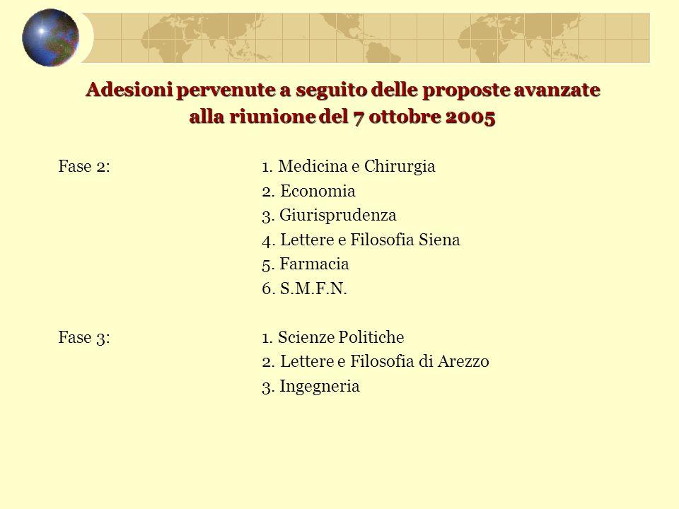 Adesioni pervenute a seguito delle proposte avanzate alla riunione del 7 ottobre 2005 alla riunione del 7 ottobre 2005 Fase 2:1. Medicina e Chirurgia