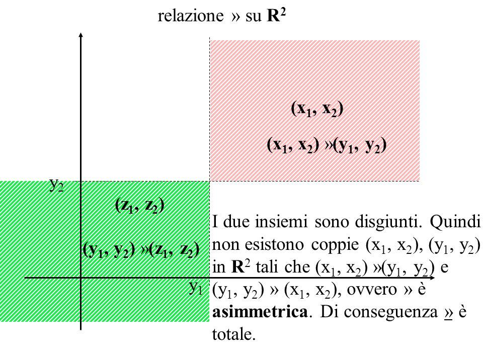 (x 1, x 2 ) (x 1, x 2 ) »(y 1, y 2 ) (z 1, z 2 ) (y 1, y 2 ) »(z 1, z 2 ) y1y1 y2y2 I due insiemi sono disgiunti.