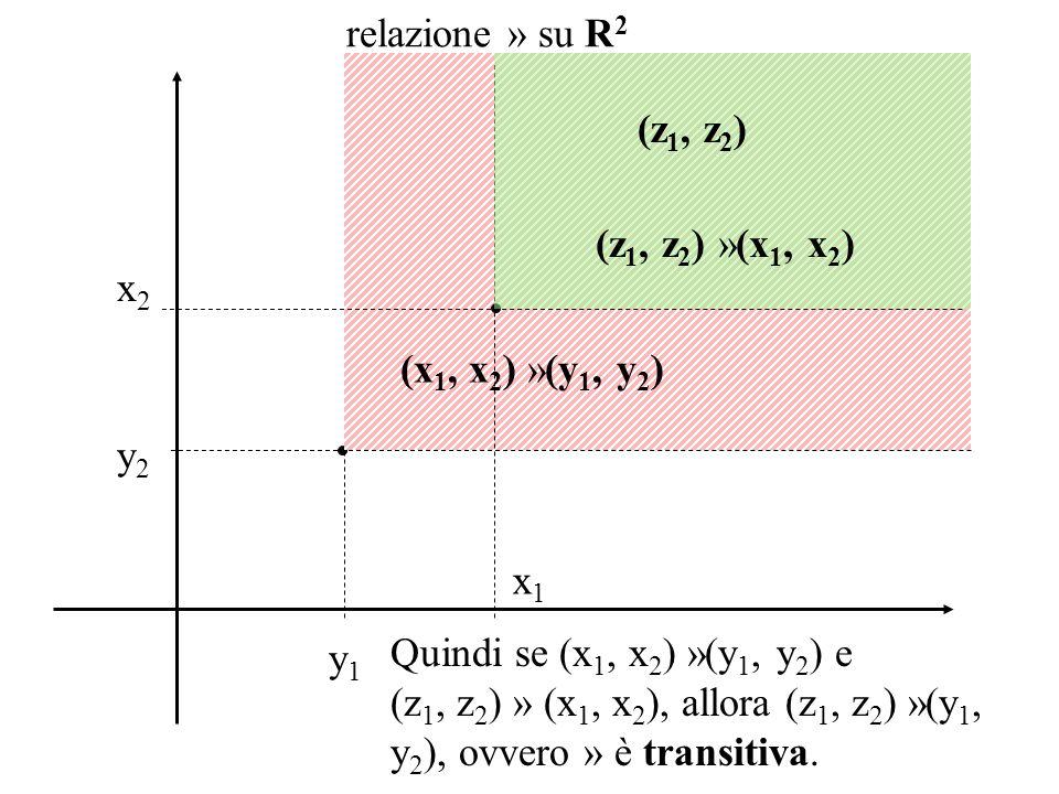 y1y1 y2y2 (x 1, x 2 ) »(y 1, y 2 ) relazione » su R 2 Quindi se (x 1, x 2 ) »(y 1, y 2 ) e (z 1, z 2 ) » (x 1, x 2 ), allora (z 1, z 2 ) »(y 1, y 2 ), ovvero » è transitiva.