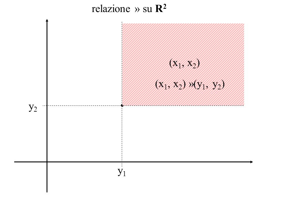 relazione » su R 2 y2y2 (x 1, x 2 ) y1y1 non((x 1, x 2 ) »(y 1, y 2 ))  (y 1, y 2 ) »(x 1, x 2 )
