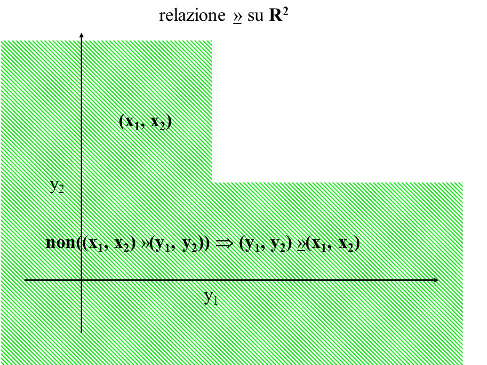 (y 1, y 2 ) »(x 1, x 2 ) relazione  su R 2 y1y1 y2y2 (x 1, x 2 ) (y 1, y 2 )  (x 1, x 2 )