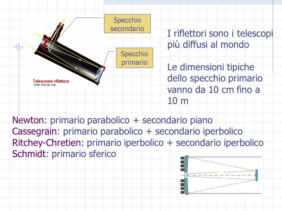 I riflettori sono i telescopi più diffusi al mondo Le dimensioni tipiche dello specchio primario vanno da 10 cm fino a 10 m Newton: primario parabolico + secondario piano Cassegrain: primario parabolico + secondario iperbolico Ritchey-Chretien: primario iperbolico + secondario iperbolico Schmidt: primario sferico Specchio primario Specchio secondario