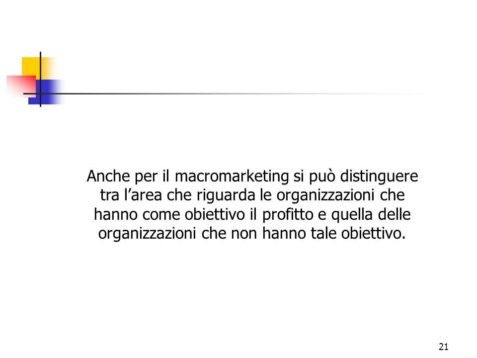 21 Anche per il macromarketing si può distinguere tra l'area che riguarda le organizzazioni che hanno come obiettivo il profitto e quella delle organi