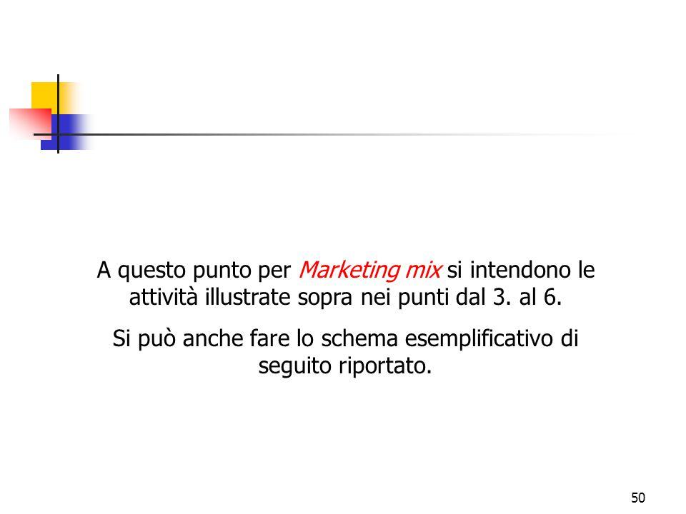 50 A questo punto per Marketing mix si intendono le attività illustrate sopra nei punti dal 3. al 6. Si può anche fare lo schema esemplificativo di se