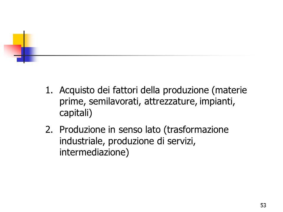 53 1.Acquisto dei fattori della produzione (materie prime, semilavorati, attrezzature, impianti, capitali) 2.Produzione in senso lato (trasformazione