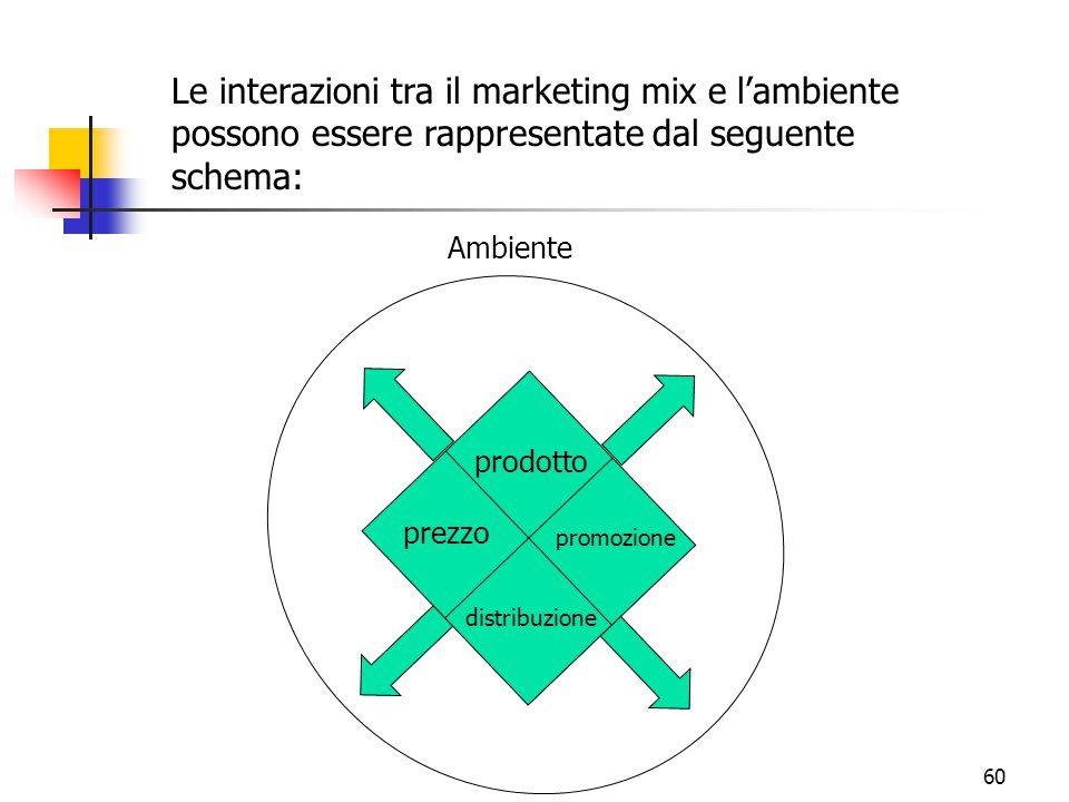 60 prodotto distribuzione prezzo promozione Ambiente Le interazioni tra il marketing mix e l'ambiente possono essere rappresentate dal seguente schema