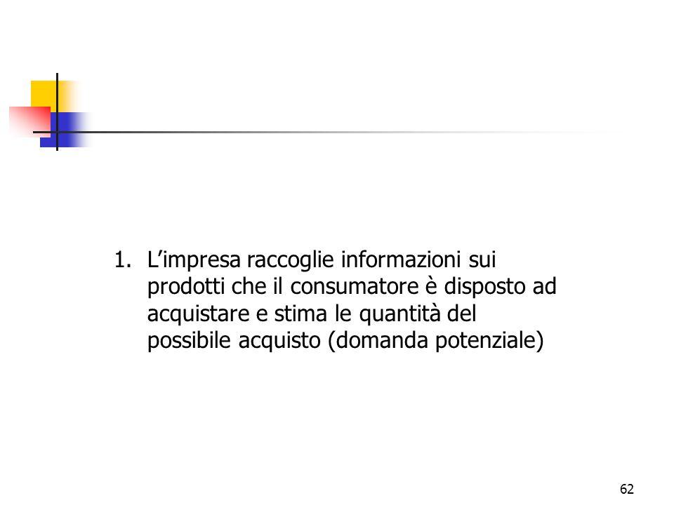 62 1.L'impresa raccoglie informazioni sui prodotti che il consumatore è disposto ad acquistare e stima le quantità del possibile acquisto (domanda pot