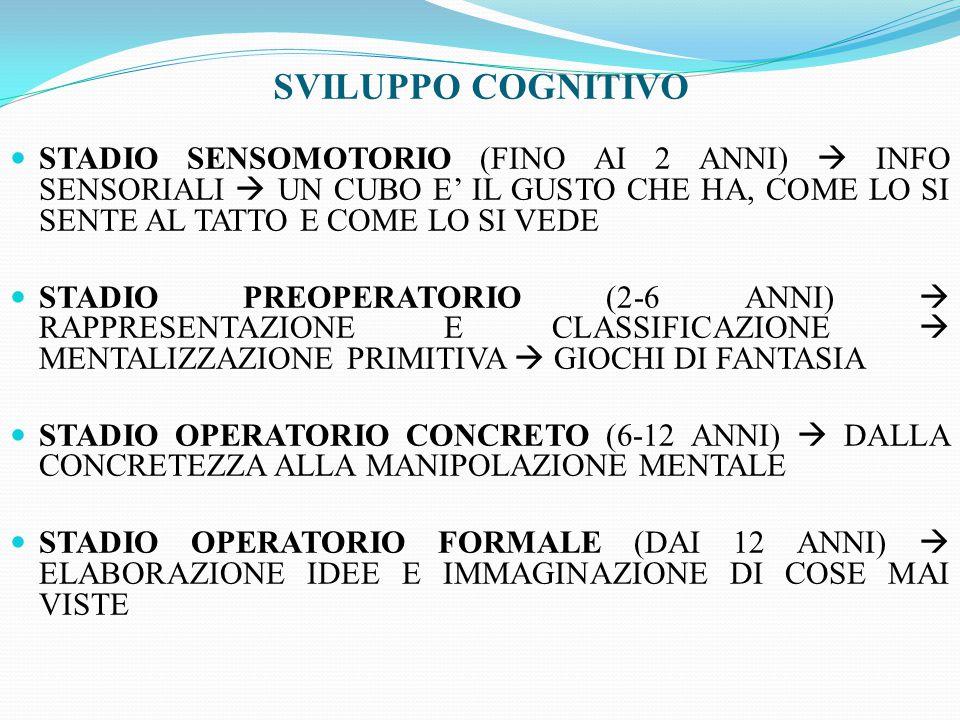 STADIO SENSOMOTORIO (FINO AI 2 ANNI)  INFO SENSORIALI  UN CUBO E' IL GUSTO CHE HA, COME LO SI SENTE AL TATTO E COME LO SI VEDE STADIO PREOPERATORIO (2-6 ANNI)  RAPPRESENTAZIONE E CLASSIFICAZIONE  MENTALIZZAZIONE PRIMITIVA  GIOCHI DI FANTASIA STADIO OPERATORIO CONCRETO (6-12 ANNI)  DALLA CONCRETEZZA ALLA MANIPOLAZIONE MENTALE STADIO OPERATORIO FORMALE (DAI 12 ANNI)  ELABORAZIONE IDEE E IMMAGINAZIONE DI COSE MAI VISTE SVILUPPO COGNITIVO